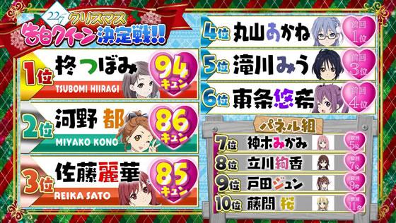 22/7 計算中 第76回   パネル解除争奪!クリスマス告白クイーン決定戦!!   暫定順位