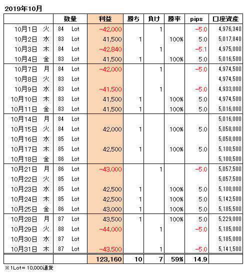 FXトレード手法月間収支表2019年10月