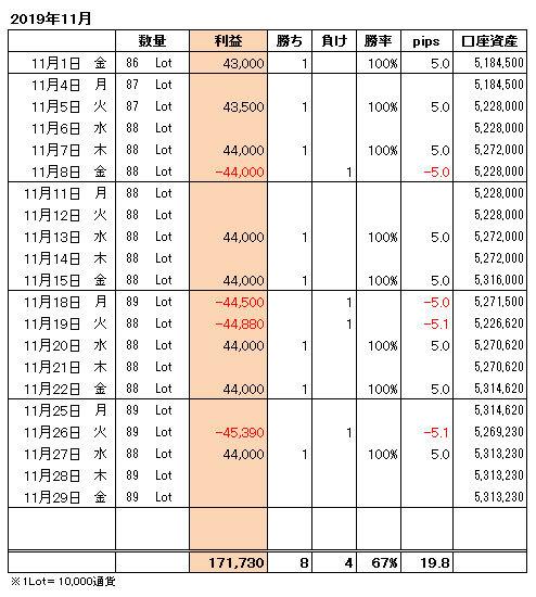 FXトレード手法月間収支表2019年11月