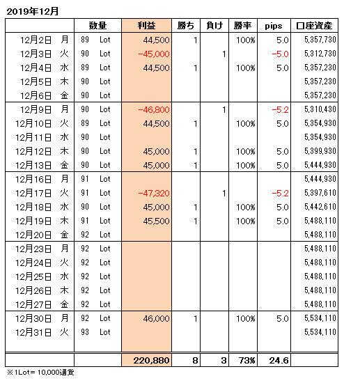 FXトレード手法月間収支表2019年12月