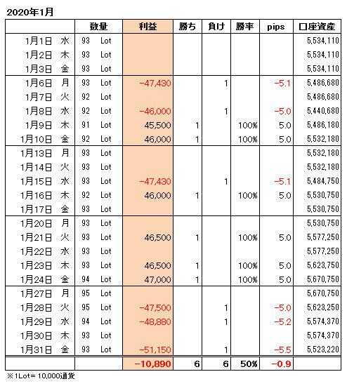FXトレード手法月間収支表2020年1月