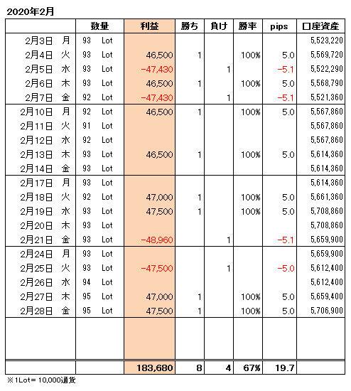 FXトレード手法月間収支表2020年2月