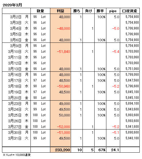 FXトレード手法月間収支表2020年3月