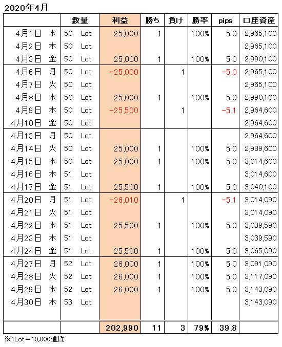 FXトレード手法月間収支表2020年4月