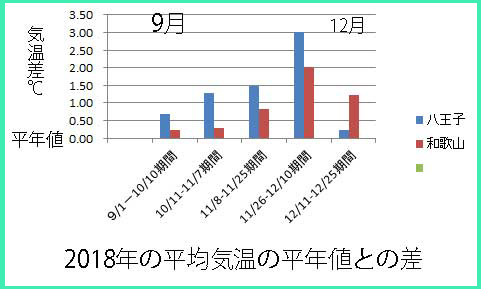 ikedamiyag気温と較差2018