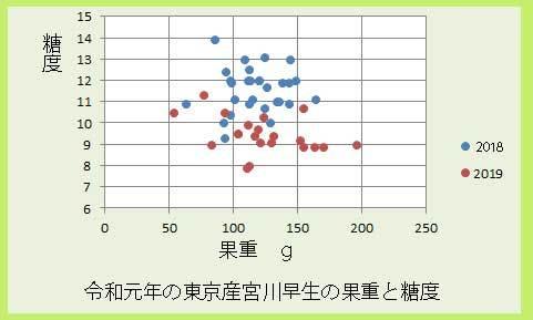 ikedamiyaw果重と糖度