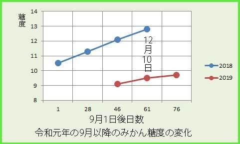 ikedamiyaw糖変化