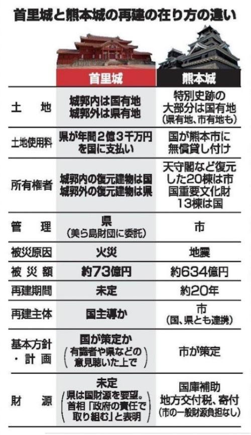首里城 熊本城20191114005334