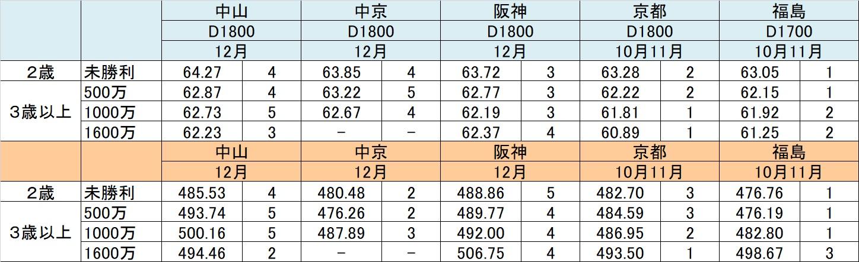 中京D1800m01