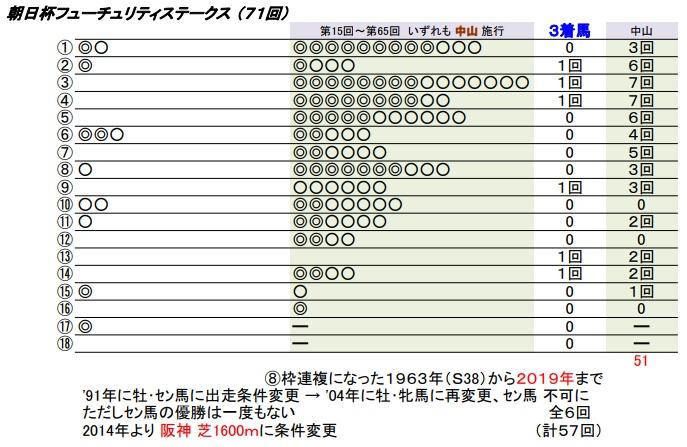 20 朝日杯FS