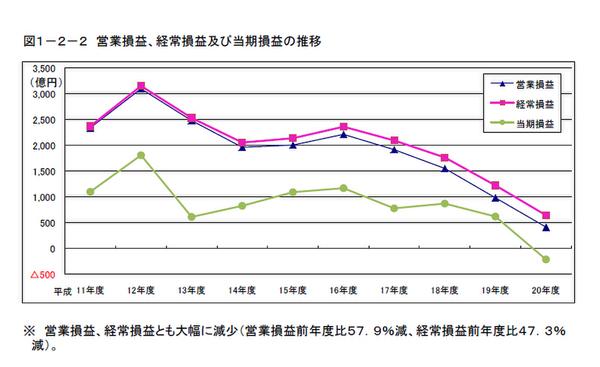 2009年10月07日総務省のデータより、地上波局の収支状況。昨年度は赤字に転落した。また一貫して低迷傾向となっている