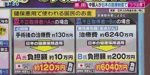 中には、400万円もの高額医療費を、わずか8万円の自己負担で済ませたケースもあった。治療後に母国へ帰る「ヒットエンドラン」で、真面目に保険料を払っている日本人には許しがたい。