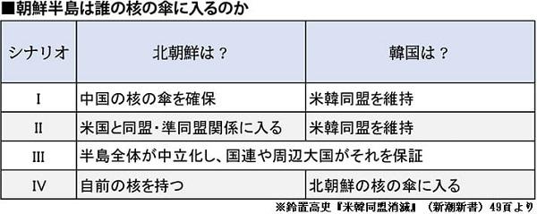 朝鮮半島は誰の核の傘に入るのか(19/12/13)
