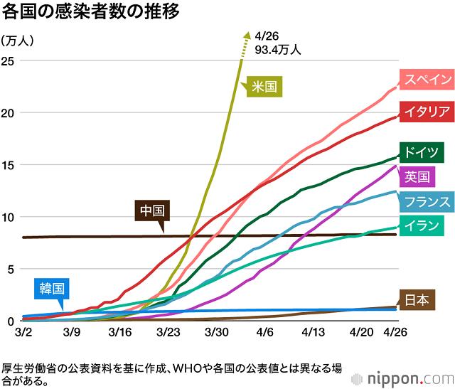 杉村太蔵氏 コロナ対策「日本は圧倒的に勝っている」で集中砲火 異論続々「どこが?」「間違ってる」