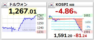 韓国通貨ウォンが1ドル1260ウォンに大暴落!