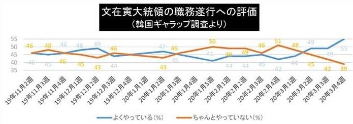 東京新聞「韓国与党圧勝!今こそ日韓協力の時だ」!現実は真逆!韓国の文在寅政権の反日&反米が加速