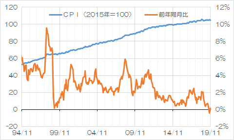 CPI(1994年11月以降、月次データ)