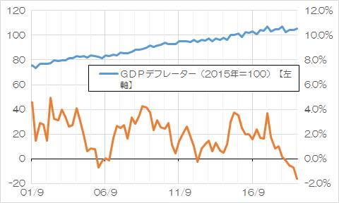 GDPデフレーター(2001年9月以降、四半期データ)
