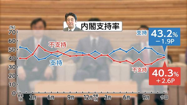 """「次の総理」世論調査の異変のワケを分析 なぜ石破氏トップに?くすぶる安倍4選論と""""菅人気""""の変化"""
