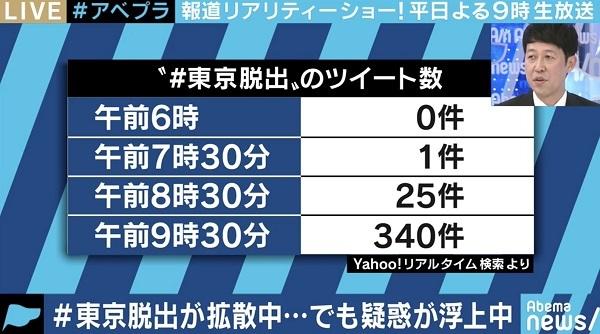 20200408嘘!朝日新聞「#東京脱出が拡散」!日刊スポーツ「東京脱出が増加」!とくダネ「バスタ新宿混雑」