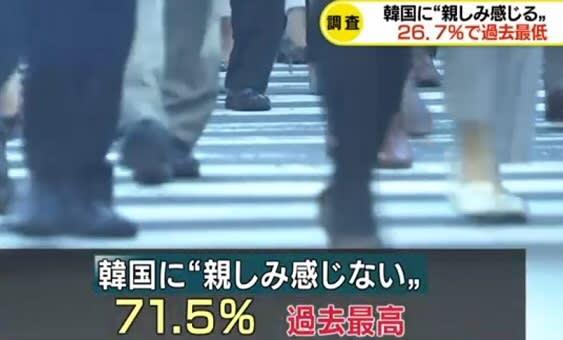 世論調査 韓国に「親しみ感じる」過去最低