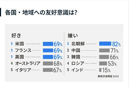「韓国、日本が嫌いな国3位」 20200114日本が嫌いな国、韓国は3位!1位だろ?韓国を嫌いな国1位ドイツ「スポーツにまで政治を持ち込む」