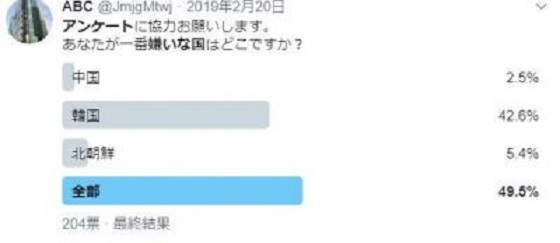 2019年2月20日のツイッターアンケート あなたが一番嫌いな国はどこですか?韓国 42.6%