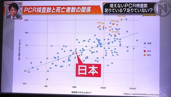 池谷裕二20200515日本に「隠れコロナ死」なかった!世界が評価を変えた!日本は感染抑止に成功中でPCR検査数も適正