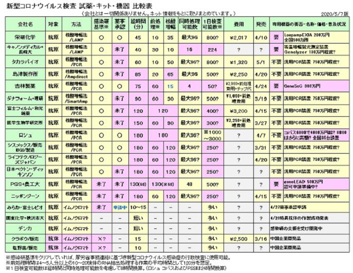 新柄コロナウイルス検査試薬・キット・機器比較表