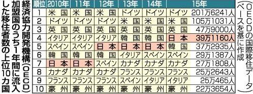 平成27年=2015年に日本は世界第4位の「移民受け入れ大国」となった!