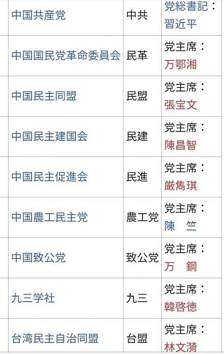 「中国共産党」と、「中国共産党」の下部組織である「民主党派」に属する8党20200120原口一博「中国も民主主義国家だ!一党独裁ではない」・河野太郎「中国が習近平国賓に世論操作要求」