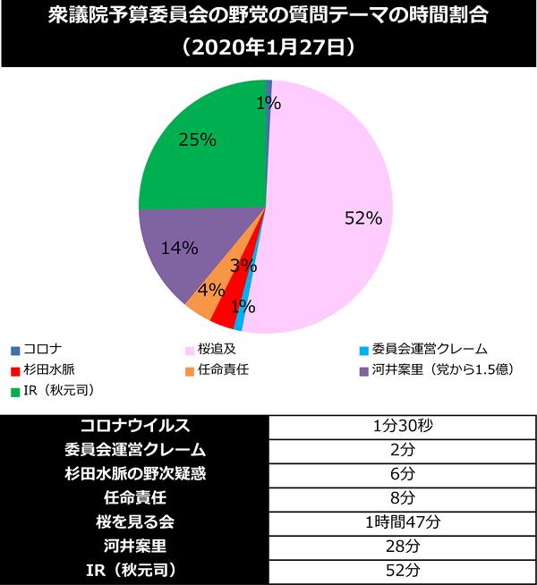 政府が新型肺炎対応し、自衛隊が日本のエネルギー資源を運ぶタンカー守る為に中東派遣されてる中で、日本の国会では野党は桜やスキャンダル追及のみ…