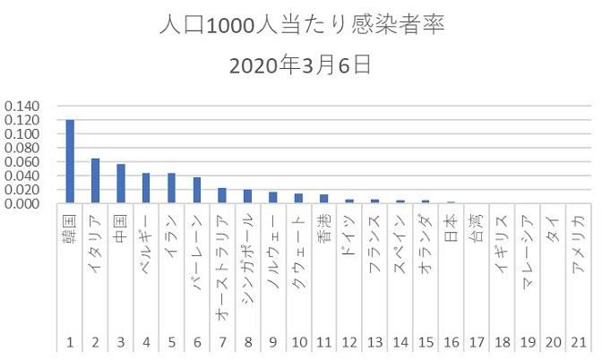 人口当たりの感染者数(2002年3月6日)韓国で日本対抗措置に疑問の声も…「中国には何も言わない」