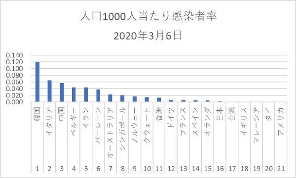 20200309韓国は100か国超から入国拒否され日本にだけ対抗措置!韓国内で疑問の声「中国には何も言わない」