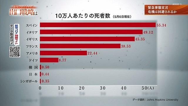 20200512世界「ジャパニーズ・ミラクル」!WHO進藤奈邦子医師「日本の戦略的検査を高く評価」・Nスペで