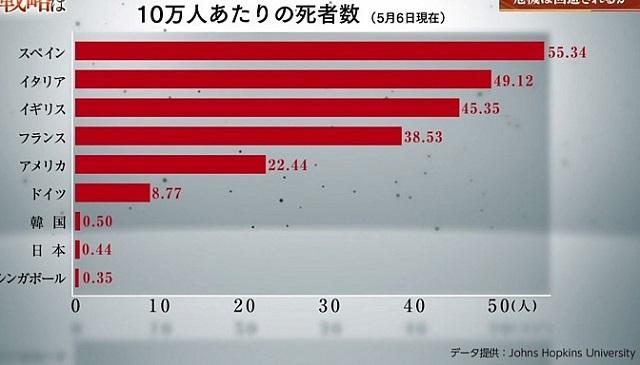 これで見ると、日本は人口10万単位のものも、それから絶対数も、死亡数、これは圧倒的に低いということが分かります。