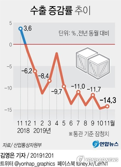20191204英紙「韓国経済、50年で最悪」!輸出激減!セルフ経済制裁!失業!デフレ突入!経済成長率1%台