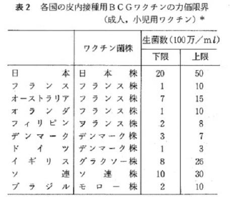 「BCGワクチン」と言っても、今では複数の種類が存在し、特に日本のBCGワクチン【BCG日本株172】の効果が高い!【コロナ】米国、BCG予防接種でコロナ死が激減すると正式認定