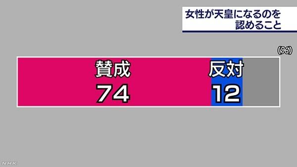 女性が天皇になるのを認めることについて賛否を尋ねたところ、「賛成」と答えた人が74%と、「反対」の12%を大きく上回り、特に18歳から29歳の若い世代で「賛成」が90%に上りました。