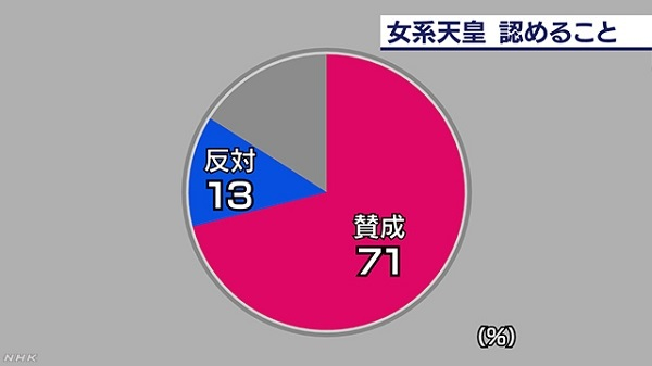 また、女性天皇の子どもが皇位を継承すること、つまり、「女系」の天皇を認めることについて賛否を聞いたところ、「賛成」が71%、「反対」は13%でした。