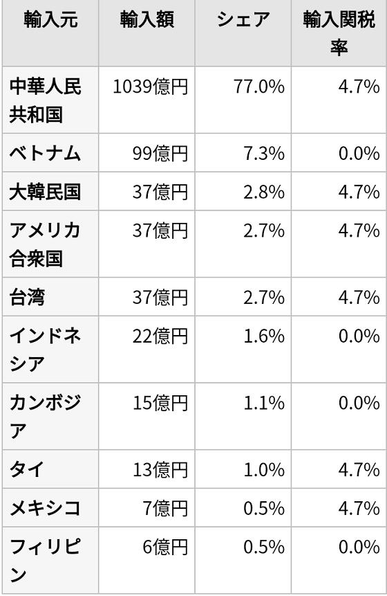 日本の不織布マスク等繊維製品の輸入状況(2019年20200405支那がマスク輸出バブルで荒稼ぎ!シェア50%!不良品出荷や価格吊り上げも横行!海外で買い占め)