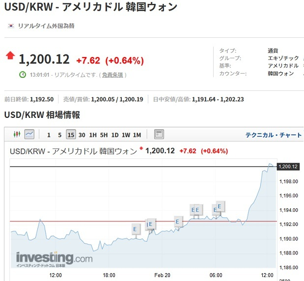 韓国の通貨ウォンが暴落!1ドル1200ウォンを突破!