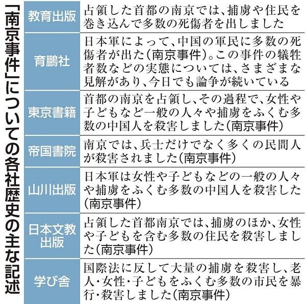 「南京事件」についての各社歴史の主な記述 20200326嘘だらけの教科書が検定に合格!「日本兵が父母、乳飲み児の妹、祖父と祖母と2人の姉を殺した」など