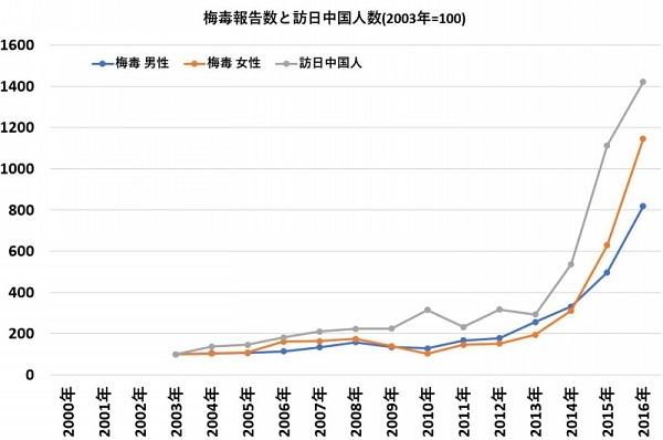 訪日支那人の数と梅毒感染報告数は、日本でも見事に一致している!