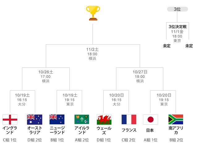 さて、悲願の8強に勝ち残り、決勝トーナメントに進む日本代表の準々決勝の相手は、ワールドカップ優勝2回でトップ4の常連で前回2015年大会でも3位となった強豪の南アフリカだ