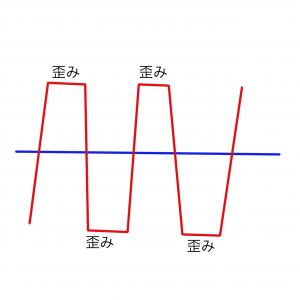 歪みを入り波形のイメージ