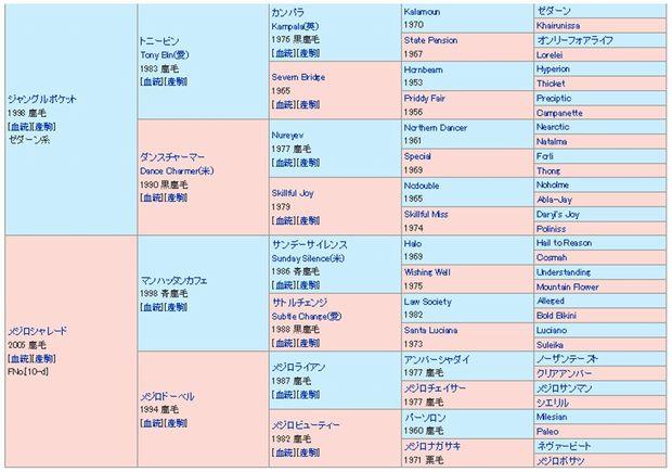 ヴァントシルム血統表