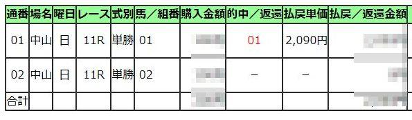 京成杯2020馬券