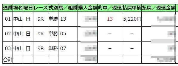 黒竹賞2020馬券