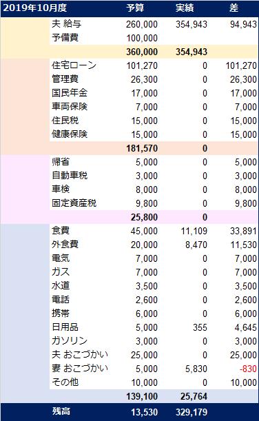 20191019_家計簿